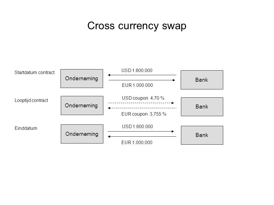 Cross currency swap Onderneming Bank Onderneming Bank Onderneming Bank