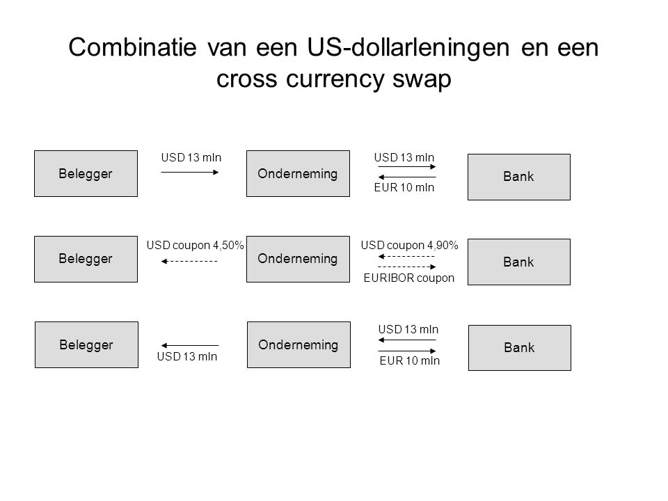 Combinatie van een US-dollarleningen en een cross currency swap
