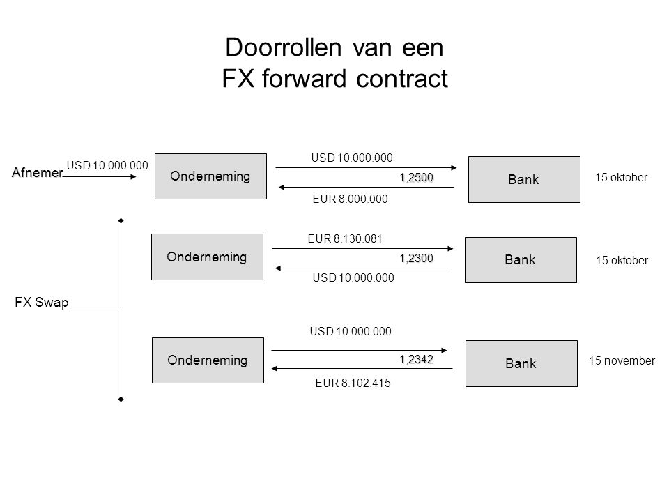 Doorrollen van een FX forward contract