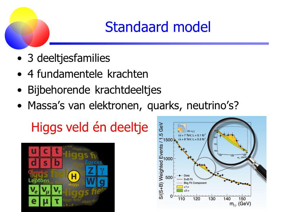 Standaard model Higgs veld én deeltje 3 deeltjesfamilies