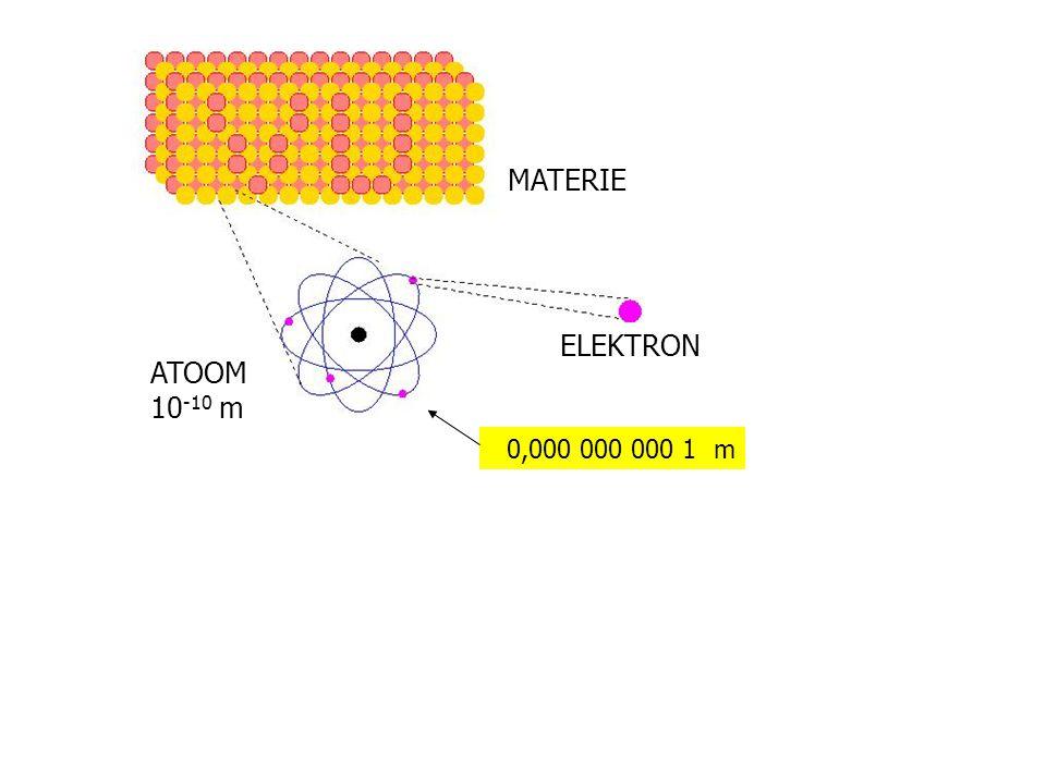 Materie MATERIE ELEKTRON ATOOM 10-10 m 0,000 000 000 1 m