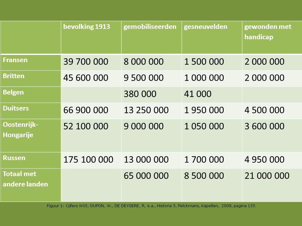 bevolking 1913. gemobiliseerden. gesneuvelden. gewonden met handicap. Fransen. 39 700 000. 8 000 000.