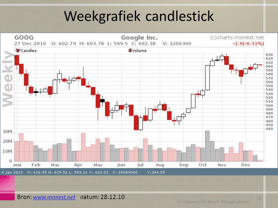 Weekgrafiek candlestick