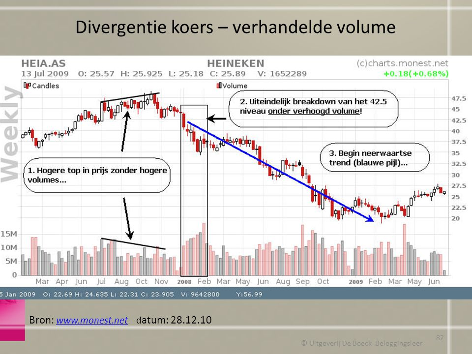Divergentie koers – verhandelde volume