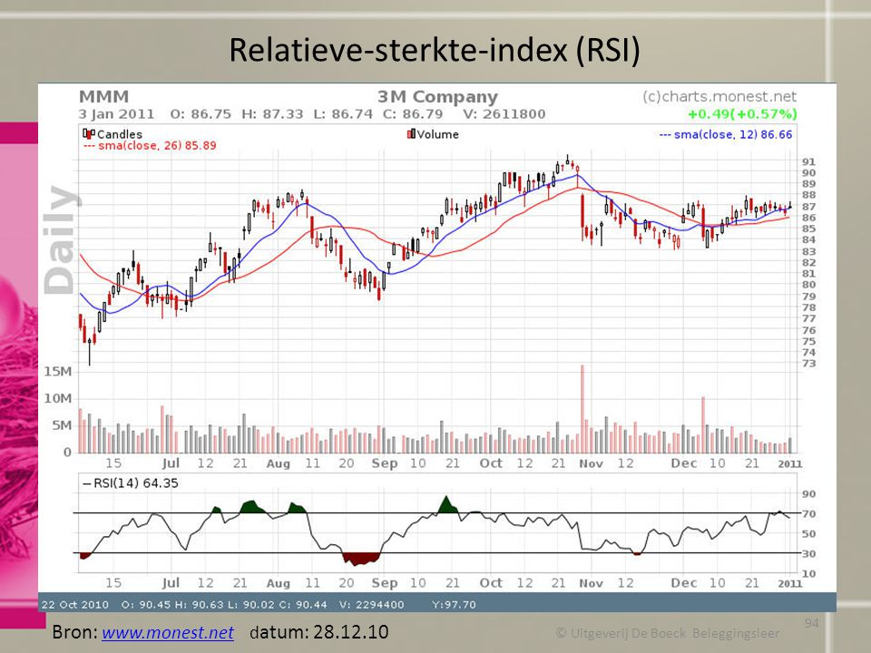 Relatieve-sterkte-index (RSI)