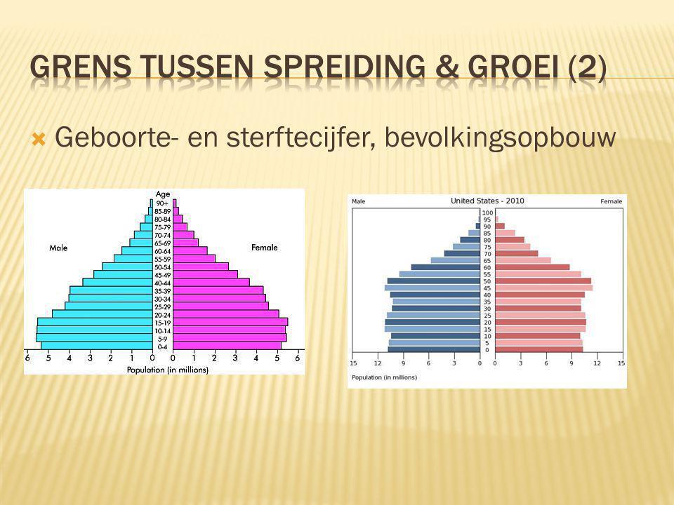 Grens tussen spreiding & groei (2)