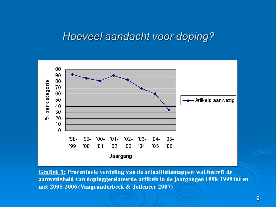 Hoeveel aandacht voor doping