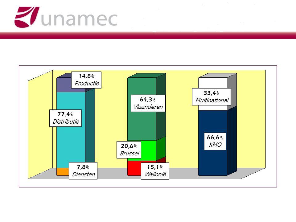 14,8% Productie. 33,4% Multinational. 64,3% Vlaanderen. 77,4% Distributie. 66,6% KMO. 20,6%