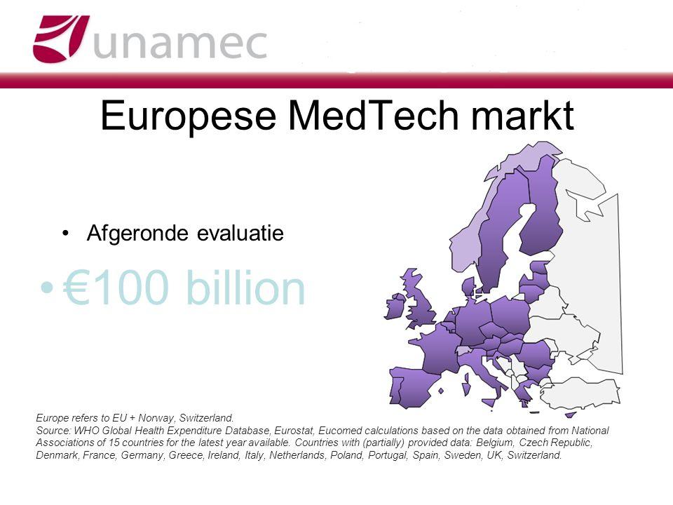 Europese MedTech markt