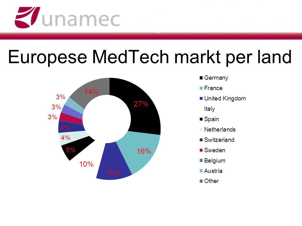 Europese MedTech markt per land