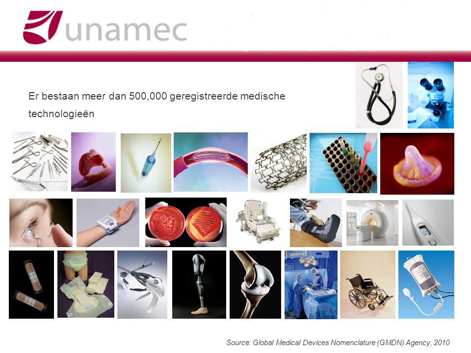 Er bestaan meer dan 500,000 geregistreerde medische technologieën