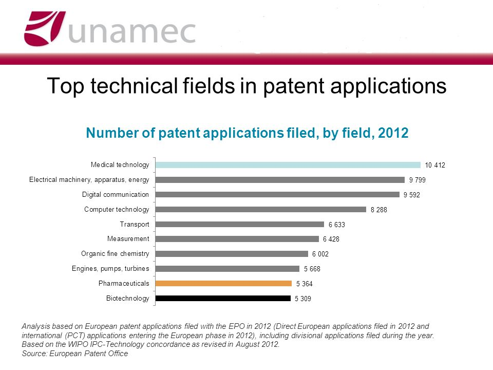 Top technical fields in patent applications Number of patent applications filed, by field, 2012