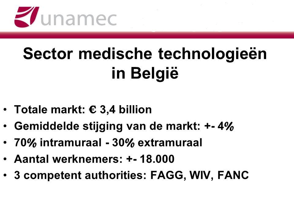 Sector medische technologieën in België