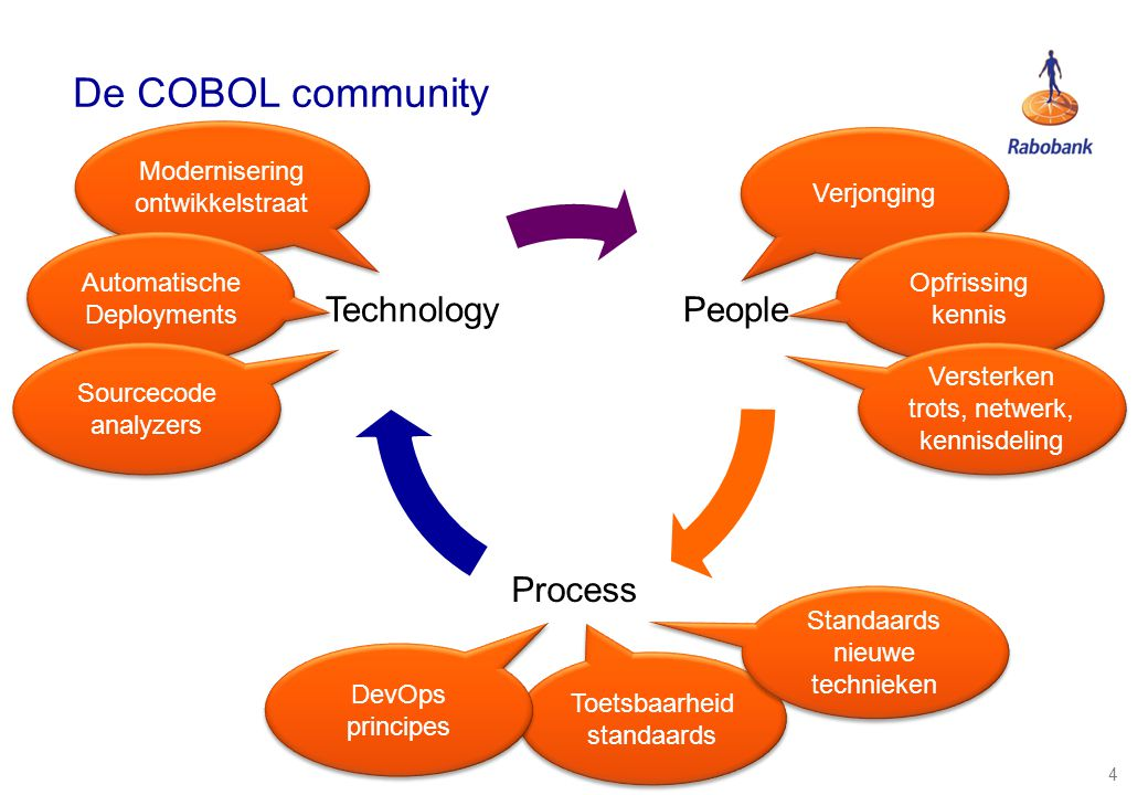 De COBOL community People Process Technology