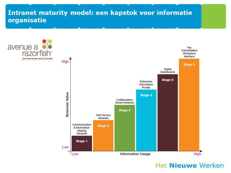 Intranet maturity model: een kapstok voor informatie organisatie