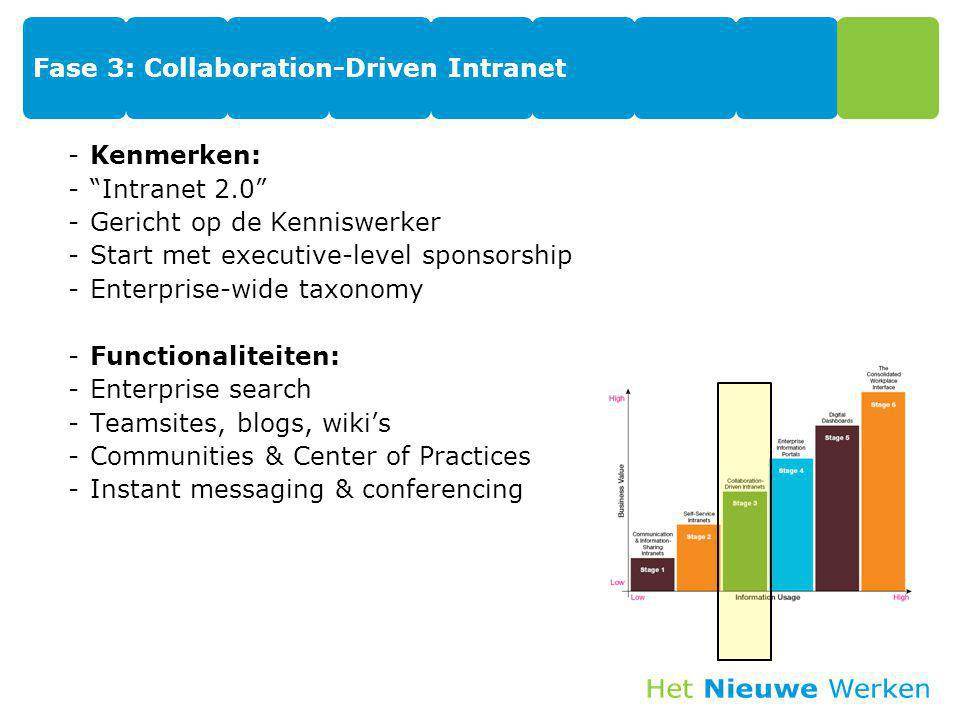 Fase 3: Collaboration-Driven Intranet