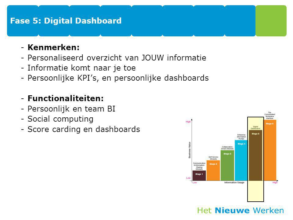 Fase 5: Digital Dashboard