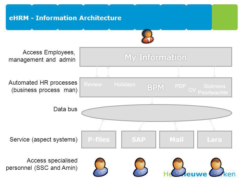 eHRM - Information Architecture