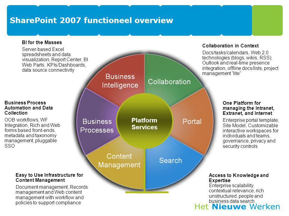 SharePoint 2007 functioneel overview