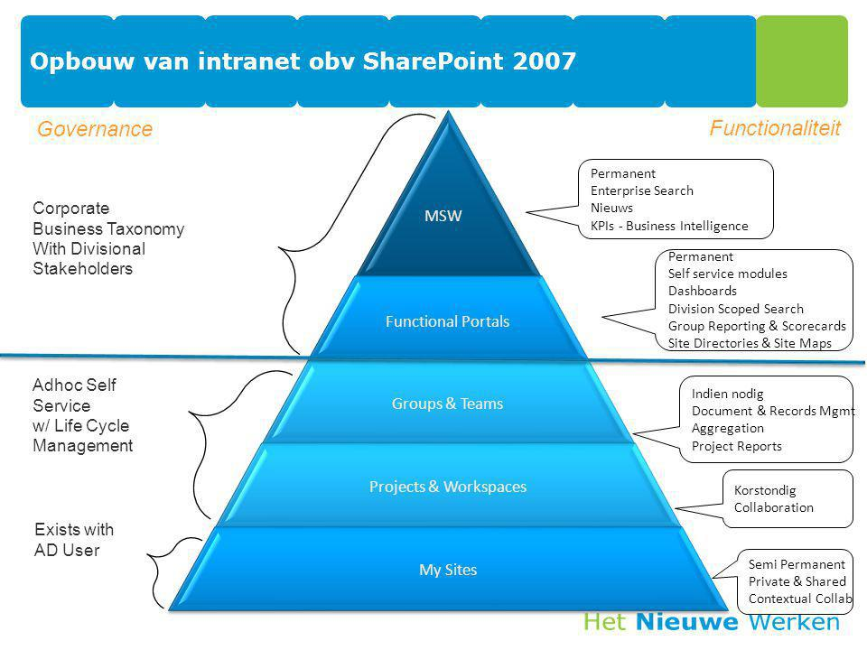 Opbouw van intranet obv SharePoint 2007