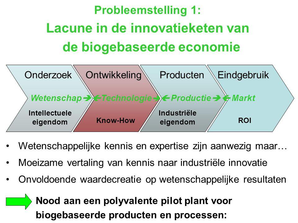 Lacune in de innovatieketen van de biogebaseerde economie