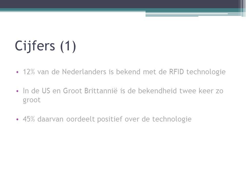 Cijfers (1) 12% van de Nederlanders is bekend met de RFID technologie