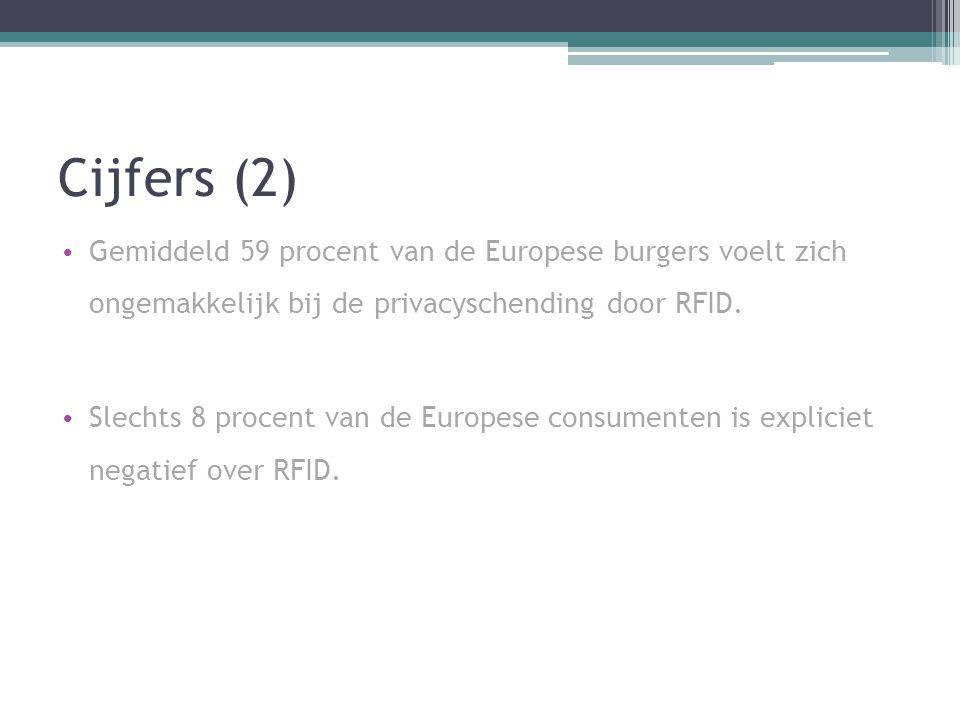 Cijfers (2) Gemiddeld 59 procent van de Europese burgers voelt zich ongemakkelijk bij de privacyschending door RFID.