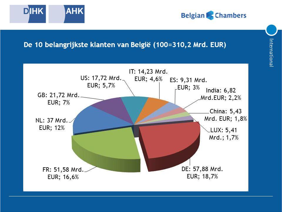 De 10 belangrijkste klanten van België (100=310,2 Mrd. EUR)