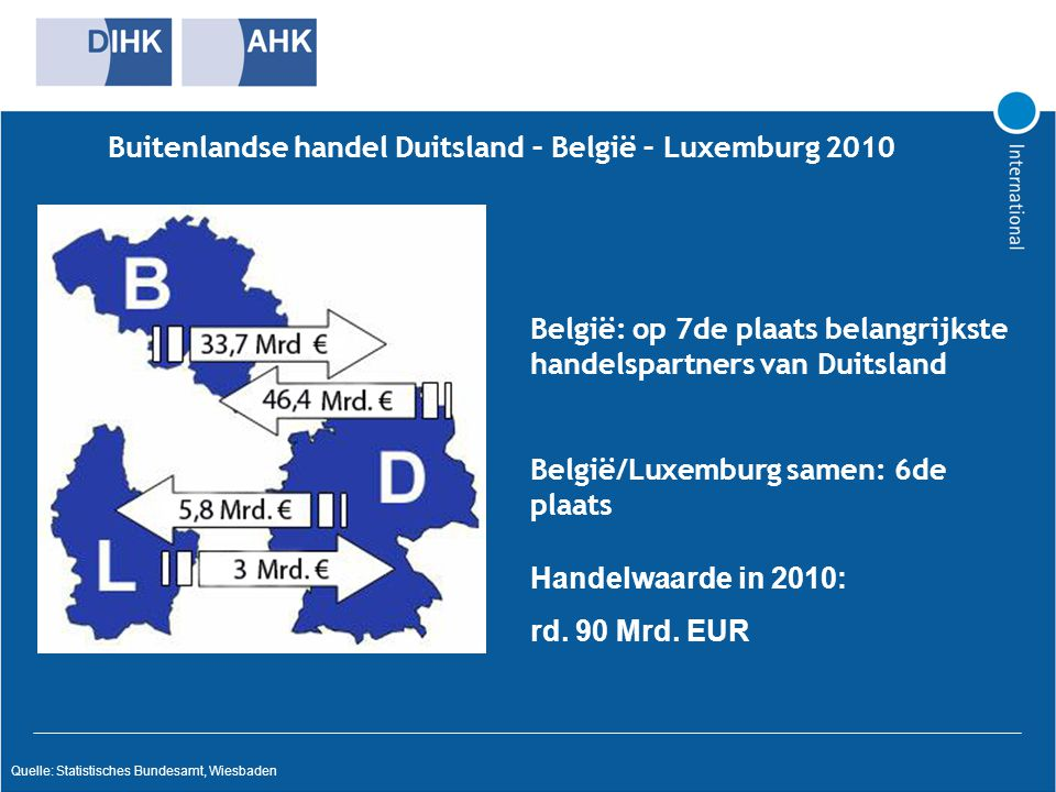 Buitenlandse handel Duitsland – België – Luxemburg 2010