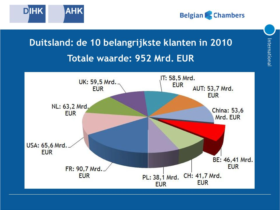 Duitsland: de 10 belangrijkste klanten in 2010
