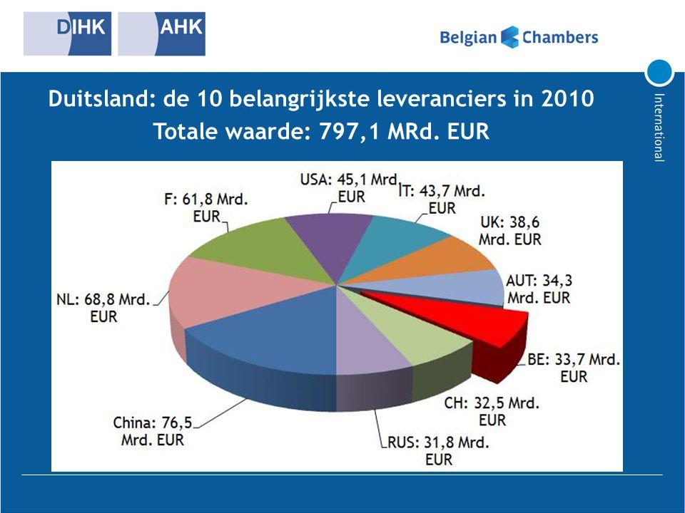 Duitsland: de 10 belangrijkste leveranciers in 2010