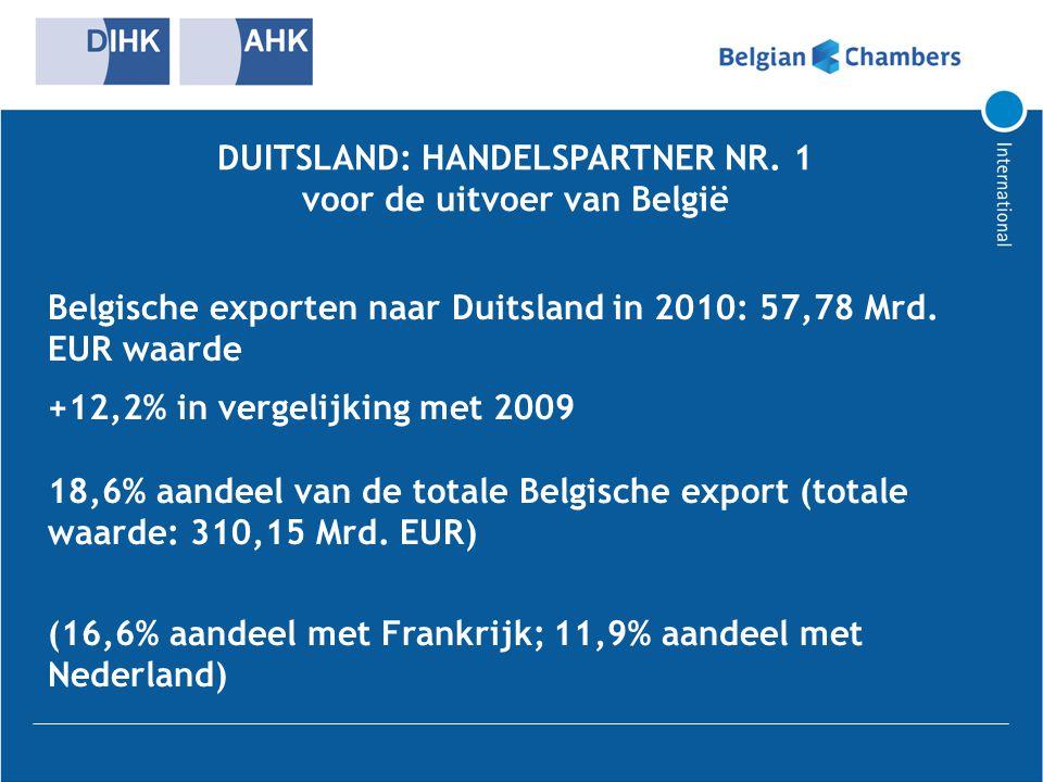 DUITSLAND: HANDELSPARTNER NR. 1 voor de uitvoer van België