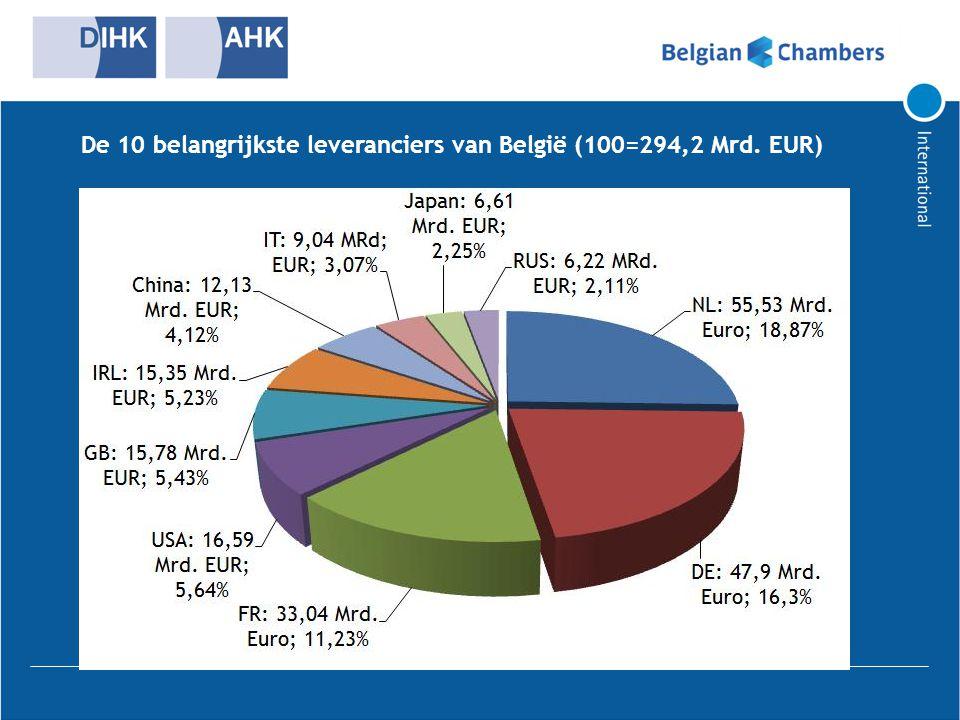 De 10 belangrijkste leveranciers van België (100=294,2 Mrd. EUR)