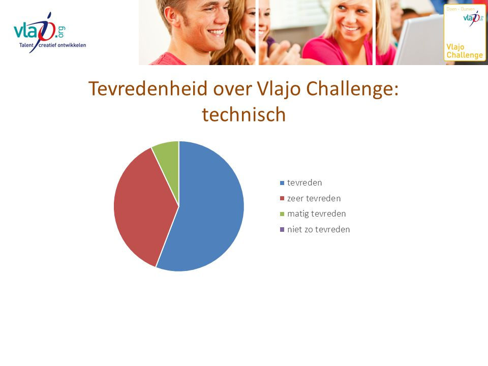 Tevredenheid over Vlajo Challenge:
