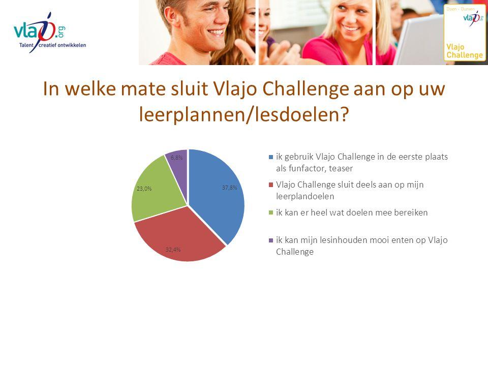 In welke mate sluit Vlajo Challenge aan op uw leerplannen/lesdoelen