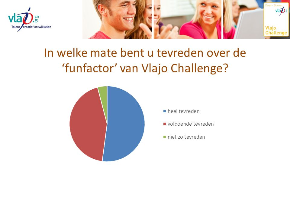 In welke mate bent u tevreden over de 'funfactor' van Vlajo Challenge