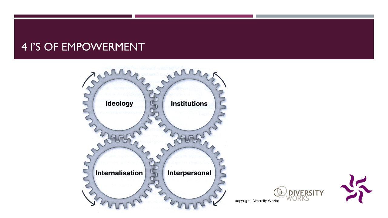 4 i's of Empowerment