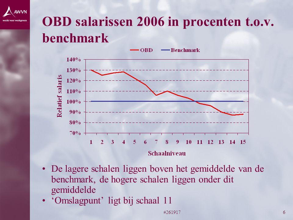 OBD salarissen 2006 in procenten t.o.v. benchmark