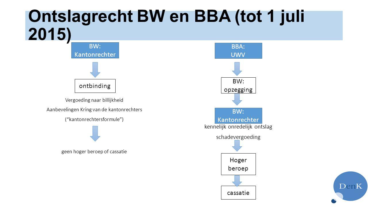Ontslagrecht BW en BBA (tot 1 juli 2015)