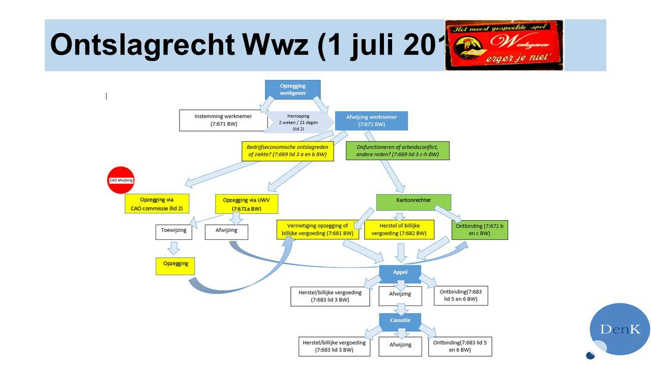 Ontslagrecht Wwz (1 juli 2015)