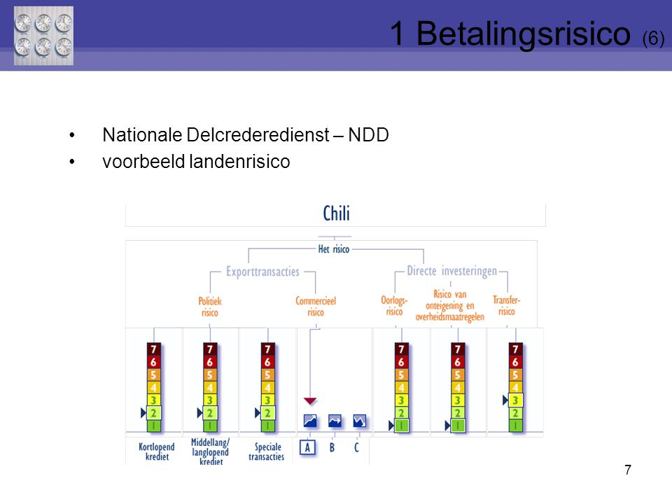 1 Betalingsrisico (6) Nationale Delcrederedienst – NDD