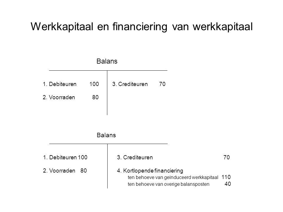 Werkkapitaal en financiering van werkkapitaal