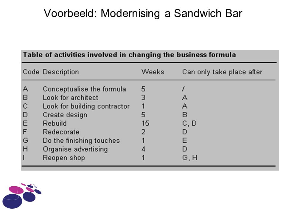 Voorbeeld: Modernising a Sandwich Bar