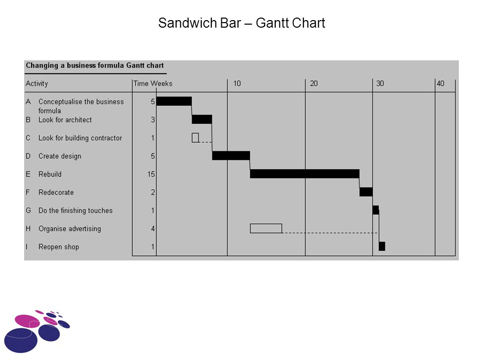 Sandwich Bar – Gantt Chart