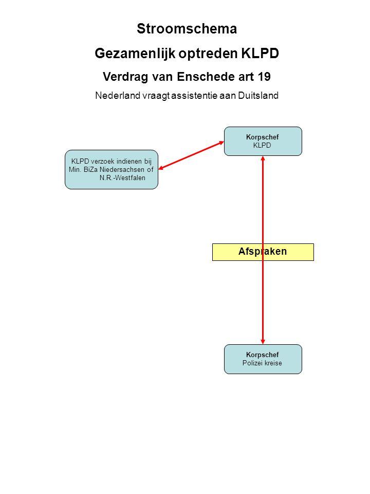 Gezamenlijk optreden KLPD Verdrag van Enschede art 19