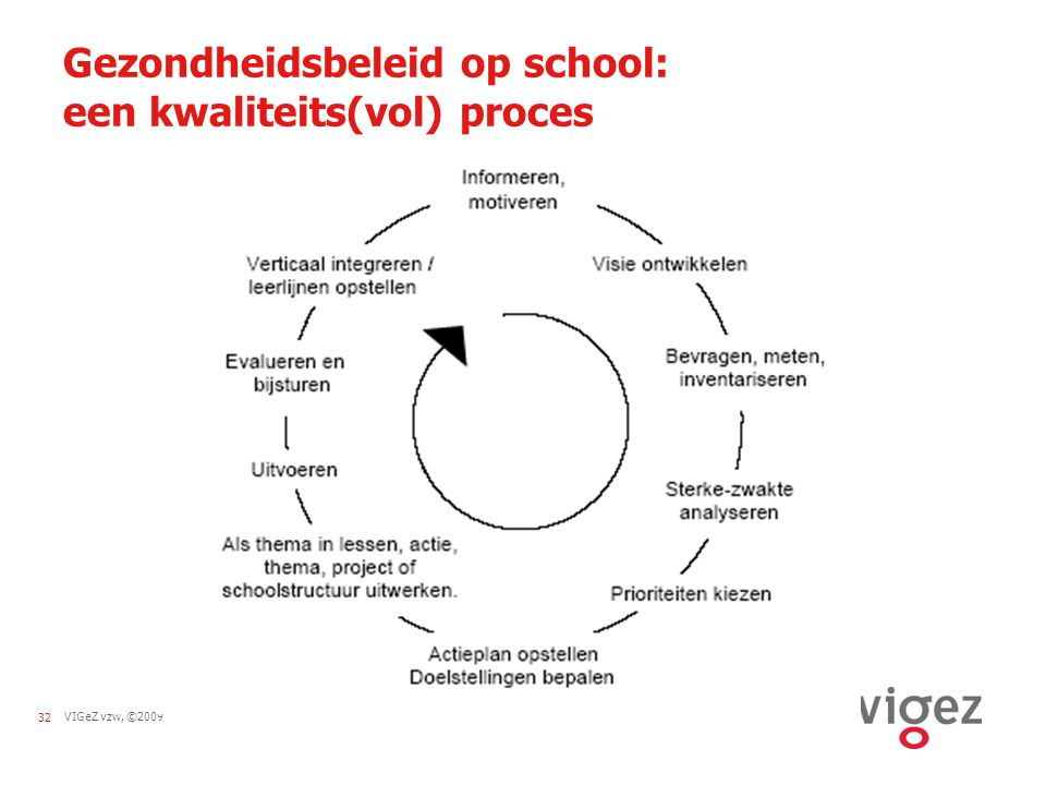 Gezondheidsbeleid op school: een kwaliteits(vol) proces