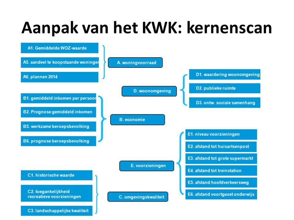 Aanpak van het KWK: kernenscan