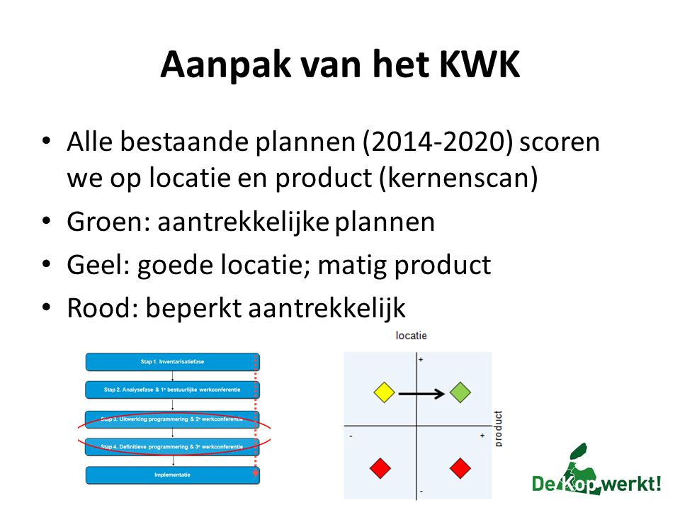 Aanpak van het KWK Alle bestaande plannen (2014-2020) scoren we op locatie en product (kernenscan) Groen: aantrekkelijke plannen.