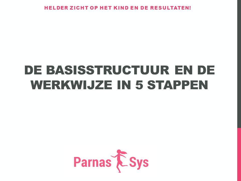 De basisstructuur en de werkwijze in 5 stappen