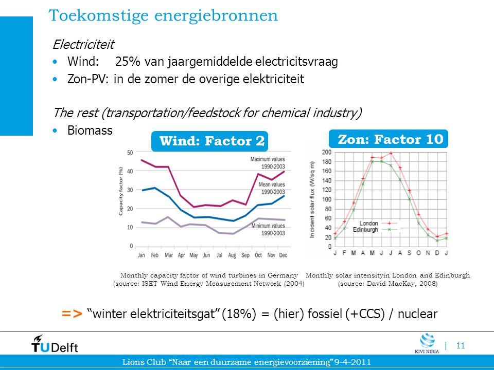 Toekomstige energiebronnen